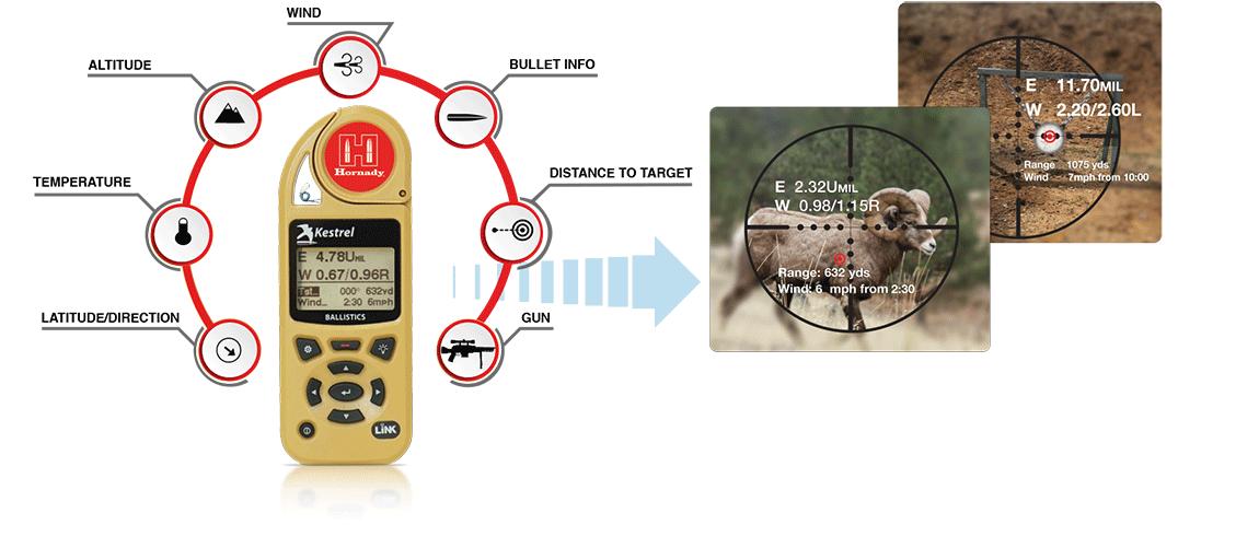Hornady Kestrel 5700 Ballistics Weather Meter with Hornady 4DOF helps you hit your target